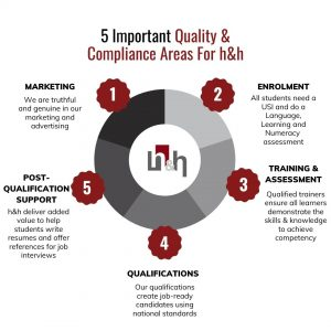 graph of areas of compliance